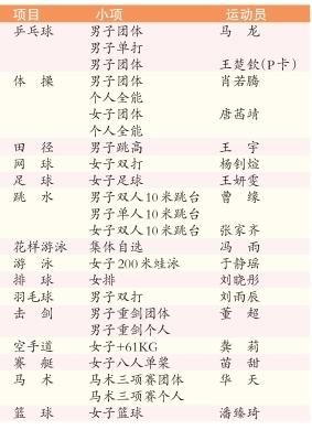 北京18名健儿入选奥运阵容