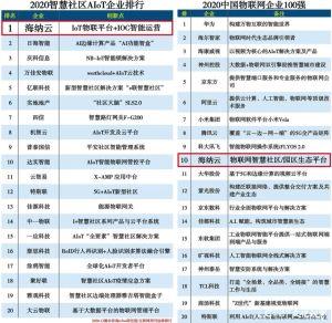 """海纳云在""""2020智慧社区AIoT企业排行""""中独占鳌头,并强势登榜""""2020中国物联网企业100强""""TOP10"""