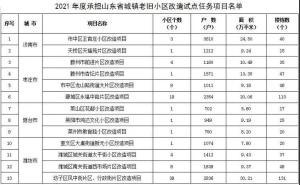 山东省确定济南、枣庄、烟台等9个城市为城镇老旧小区改造试点城市