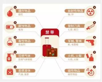 限量携带的物品种类如下图:
