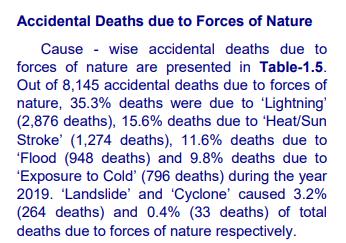 印度各地数十人死于雷击,莫迪办公室连发5推