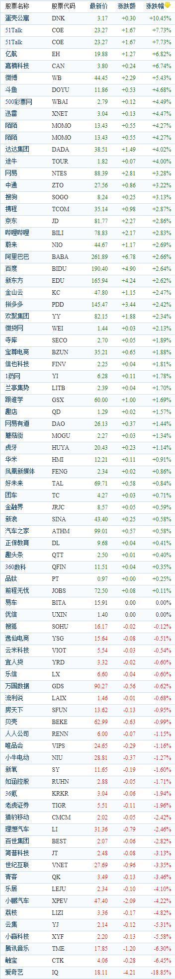 中国概念股周三收盘涨跌互现 爱奇艺重挫18.85%