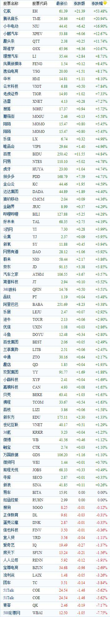 中国概念股周二收盘普遍上涨 腾讯音乐飙涨21%