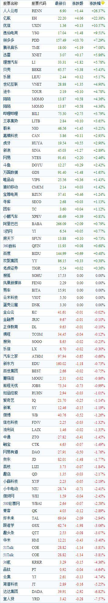中国概念股周二收盘涨跌互现 亿航(EH)大涨22.38%