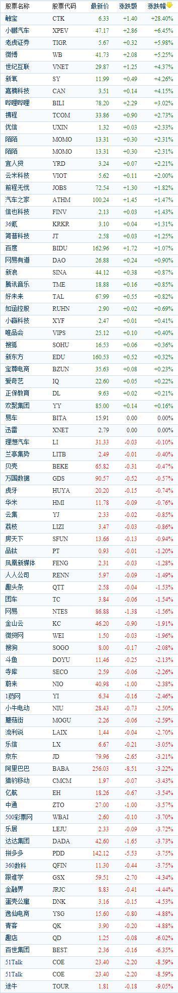 中国概念股周一收盘涨跌互现 途牛下跌9.05%