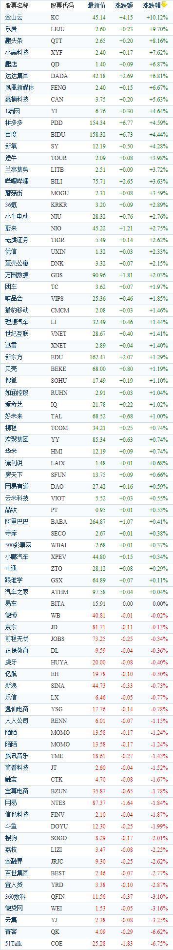 中国概念股周四收盘涨跌互现 哔哩哔哩上涨3.63%
