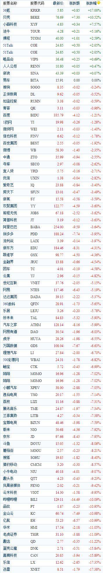 中国概念股周一收盘普遍下跌 迅雷大跌17.38%报收8.51美元
