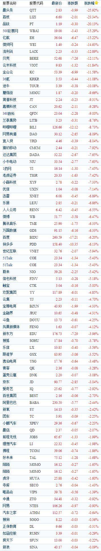 中国概念股周四收盘全线收跌 亿航下跌15.22%报收36.04美元