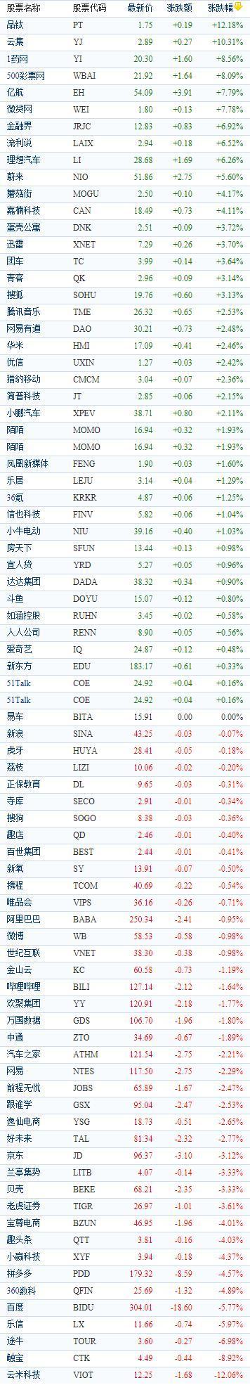 中国概念股周三收盘涨跌互现 华米科技上涨2.46%