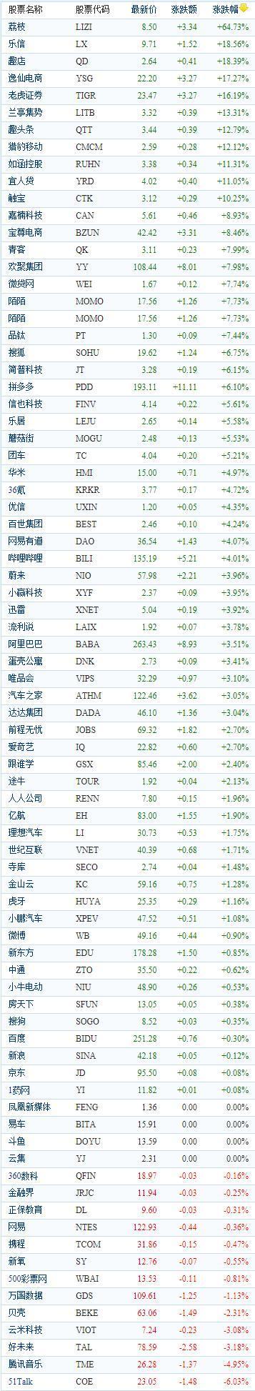 中国概念股周三收盘多数上涨 逸仙电商上涨17.27%报收22.20美元