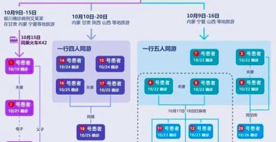 北京疫情传播链现3个分支 宏福苑何时见底?