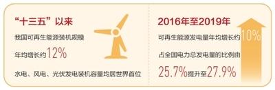 """非化石能源占一次能源消费比重超百分之十五 能源结构优化升级(""""十三五"""",我们这样走过)"""