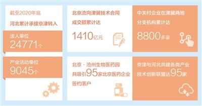 发挥比较优势 产业协同共赢(经济新方位·加快推动京津冀协同发展)