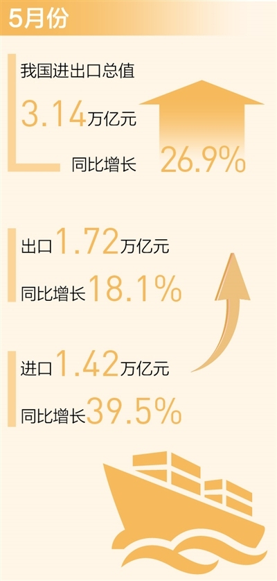 我国对外贸易持续向好表现亮眼 月度进出口连续一年保持正增长(新数据 新看点)