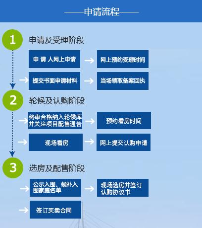 2021深圳安居房申请指南(条件+材料+流程)
