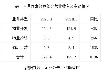 合景泰富投资物业进入收割期,租金稳步增长