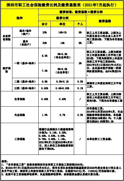 2021年深圳市生育保险缴费比例分别是多少