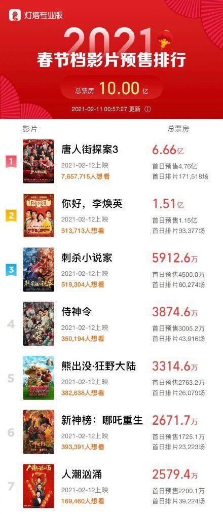 春节档预售票房破10亿 《唐探3》破6亿稳居第一(