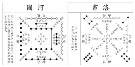 △河图洛书是远古时代人民按照星象排布出时间、方向和季节的辨别系统。河图1—10数是天地生成数,洛书1—9数是天地变化数,万物有气即有形,有形即有质,有质即有数,有数即有象,气形质数象五要素用河洛八卦图式来模拟表达,它们之间巧妙组合,融于一体,以建构一个宇宙时空合一,万物生成演化运行模式
