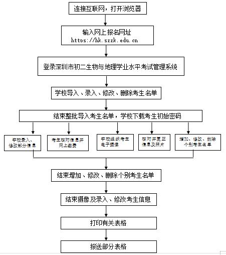 2021年深圳初二学业水平考试网上报名入口及流程
