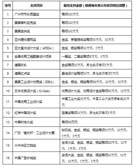 """广州将出台九大政策措施加快发展高端专业服务业 打响""""广州设计""""品牌"""