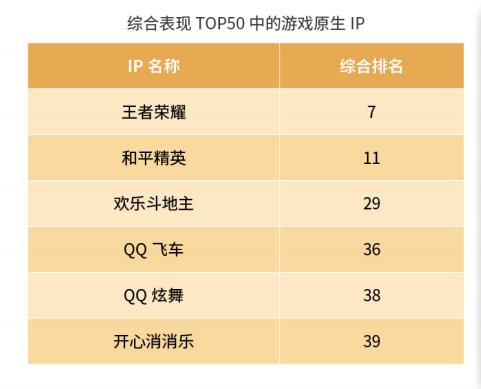 坚持新文创实践思路《王者荣耀》再次入围新华IP价值榜TOP10
