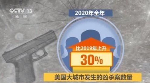 今年因枪支暴力造成非自杀性死亡人数已达9530人 美国社会顽疾依然无解