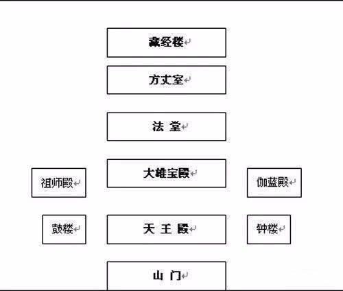 教你看懂中国寺庙的布局和佛像(上篇)