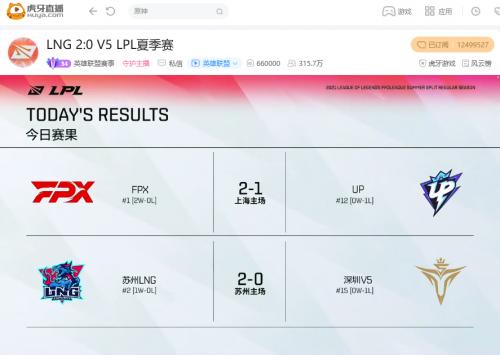 虎牙直播LPL:FPX鏖战三局击败UP锁定两连胜