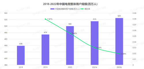 VSPN+以35.94%电竞KOL市场占比高居榜首