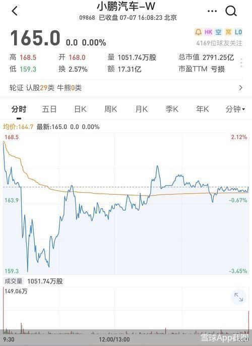 小鹏汽车造车新势力上市首日股价破发 面向全球发售8500万股