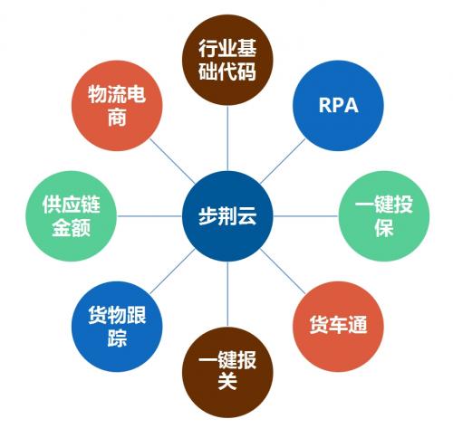 荆艺F9步荆云平台助力航运物流突破数字瓶颈