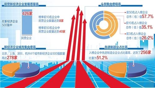民营企业成新经济主力军 重点行业和城市优势明显