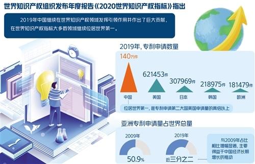 中国继续保持知识产权强国地位