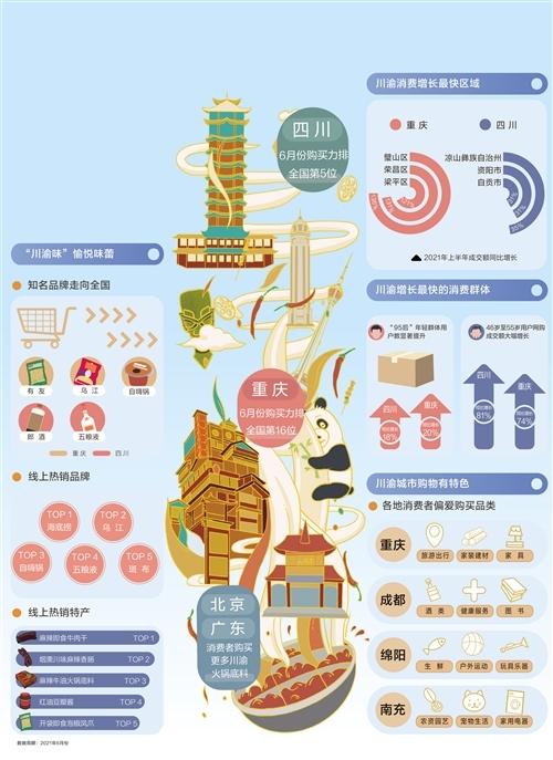 经济日报携手京东发布数据——川渝经济热辣鲜香