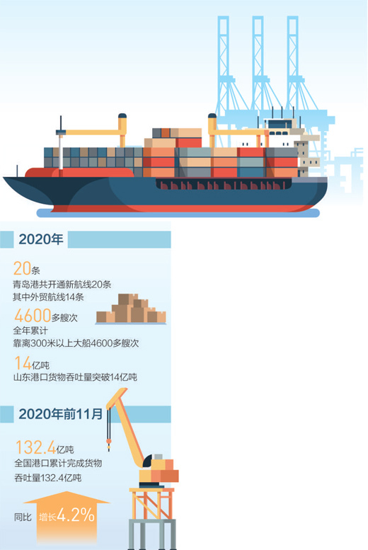 2020年,青岛港新增外贸航线14条 港口忙 贸易旺(构建新发展格局·一线看外贸)