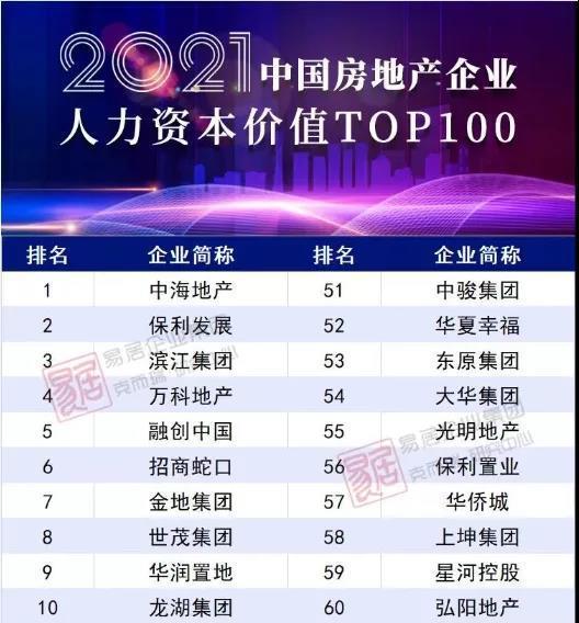 """世茂集团荣获""""中国房企人力资本价值TOP100""""及行业雇主品牌50强"""