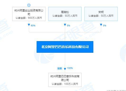 高晓松被曝卸任北京阿里音乐科技有限公司董事