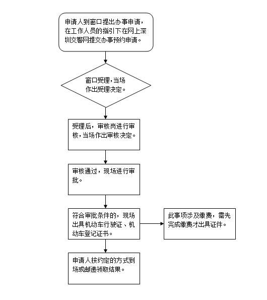 2021年深圳机动车车身或车架变更登记办理需要多久时间?
