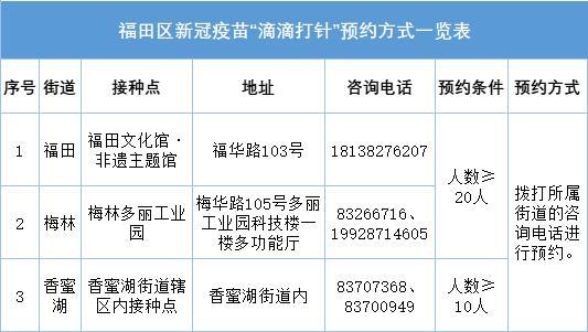 2021深圳福田区新冠疫苗滴滴打针免费包车预约条件是什么