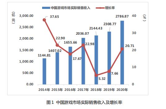 《2020中国游戏产业报告》公布:全年销售收入2768亿元, 同比增长20.71%