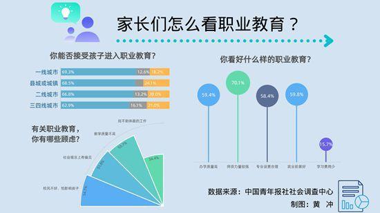66.7%受访家长能接受孩子进入职业教育