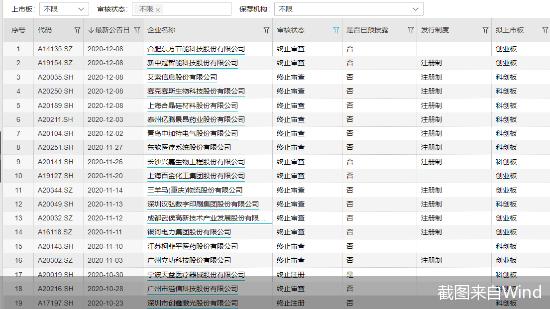 年内62家拟IPO公司冲A未果 其中有55家公司系主动撤单