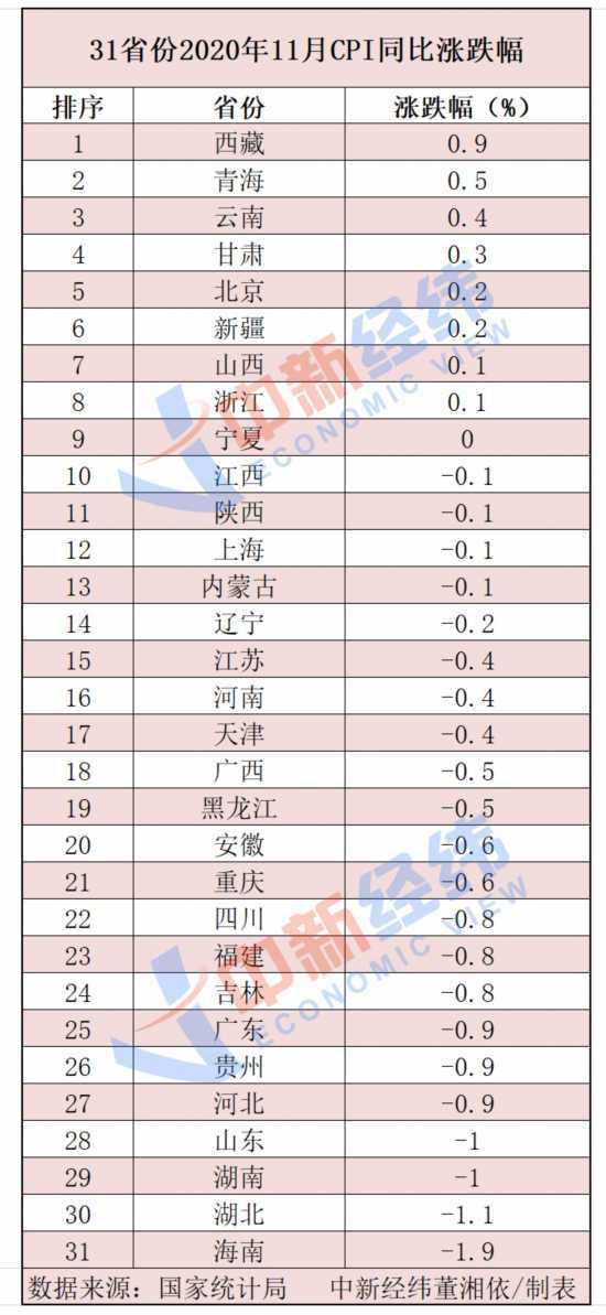 31省份11月CPI出炉:22地物价降了!海南降最猛