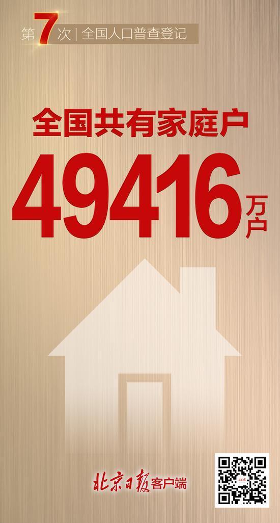 9大关键数据刚刚出炉!从这里读懂中国人口变化