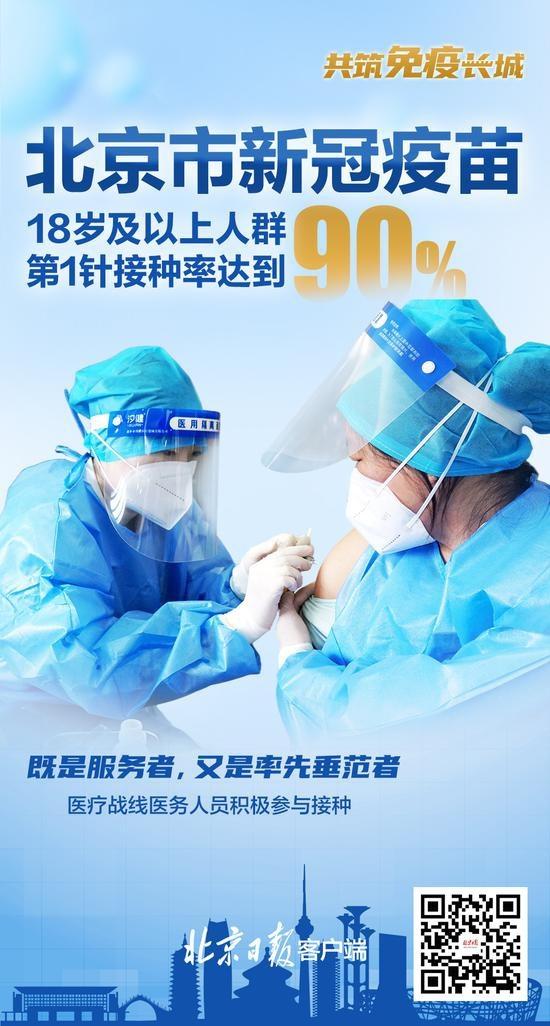 北京新冠疫苗第1针接种率达到90%