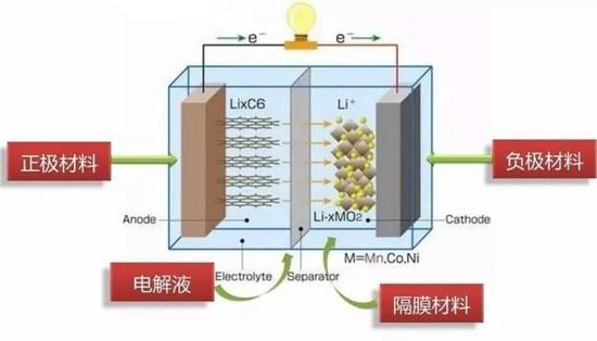 锂电池内部结构示意图(图源:澎湃新闻)