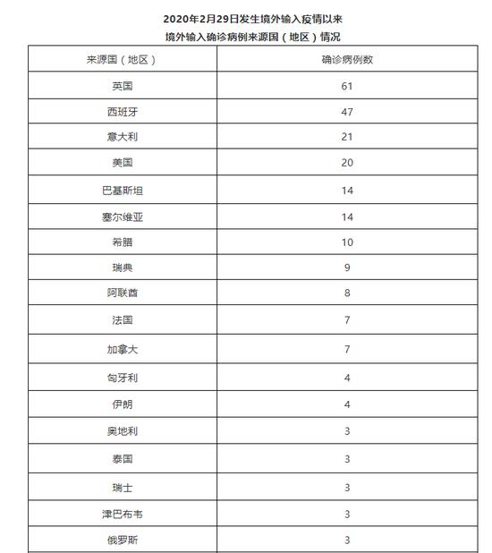 北京昨日新增1例京外关联本地确诊病例
