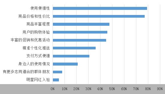 """北师大报告显示:八成00后用户平均每天使用拼多多达半小时 """"个性消费""""特征明显"""