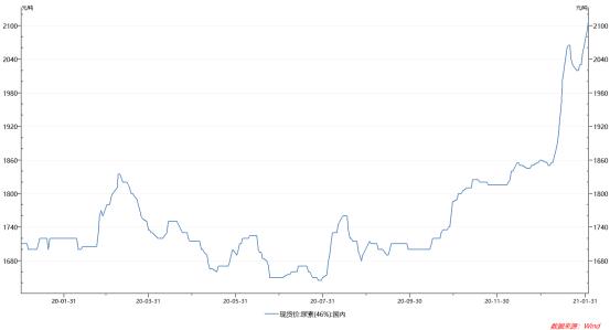 现货提价概念股大涨 尿素涨价预期开始出现分歧 分析师:后期价格支撑有限